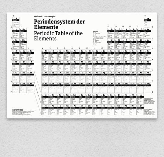 Periodensystem der Elemente zum Herunterladen und Ausdrucken