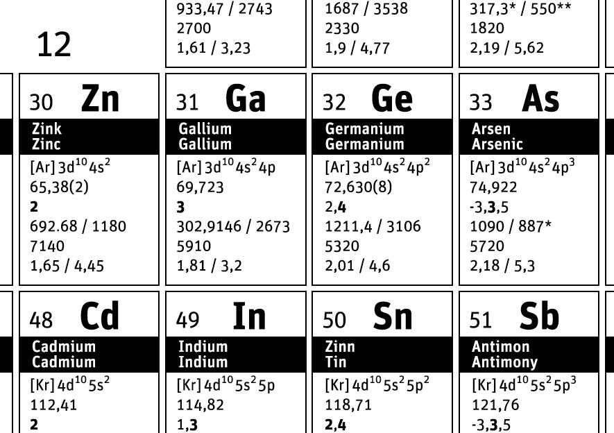 Periodensystem der Elemente download pdf A4